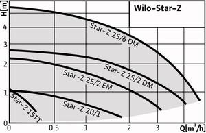 wilo_star-z_diag