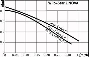 wilo_star-z_nova_diag