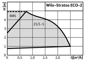 wilo_stratos_eco-z_diag